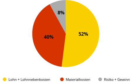 Grafik Materialkosten